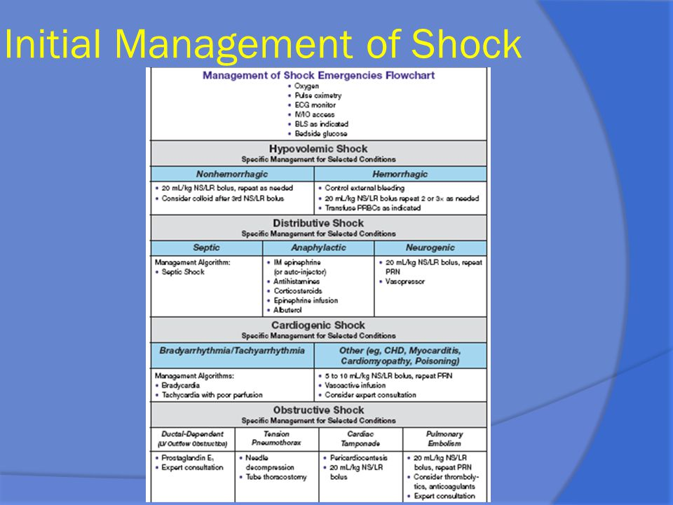 Initial Management of Shock