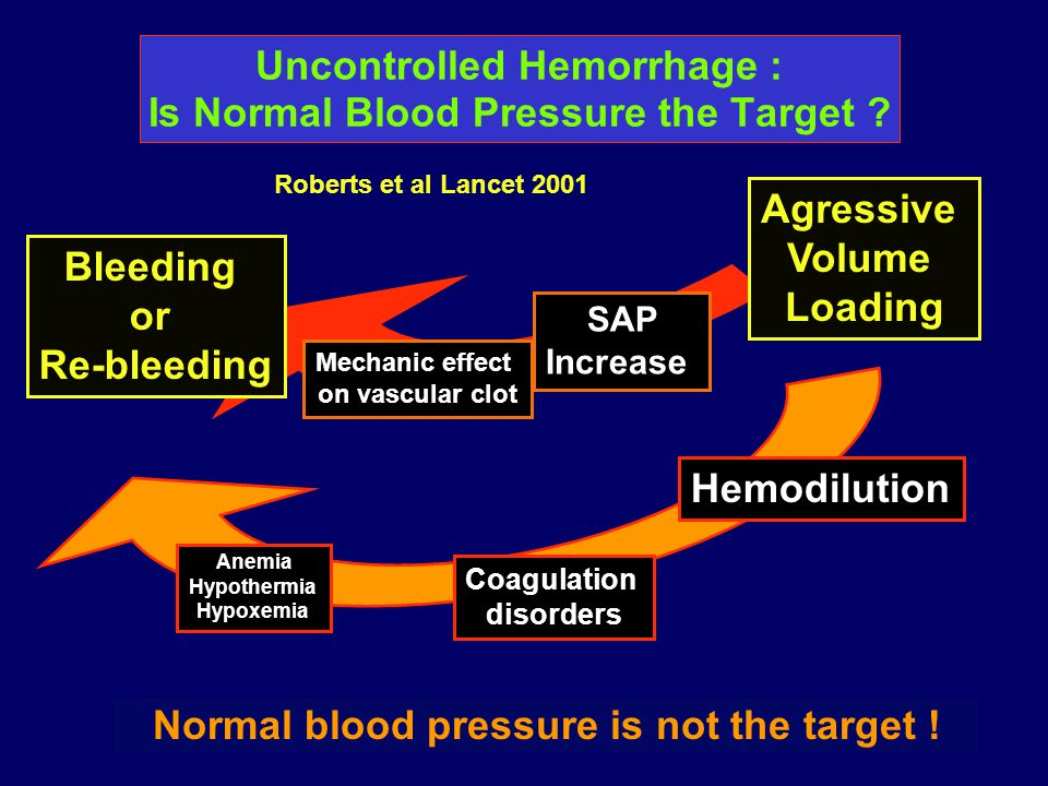 Uncontrolled Hemorrhage : Is Normal Blood Pressure the Target ? Roberts et al Lancet 2001 Normal blood pressure is not the target ! Bleeding or Re-ble
