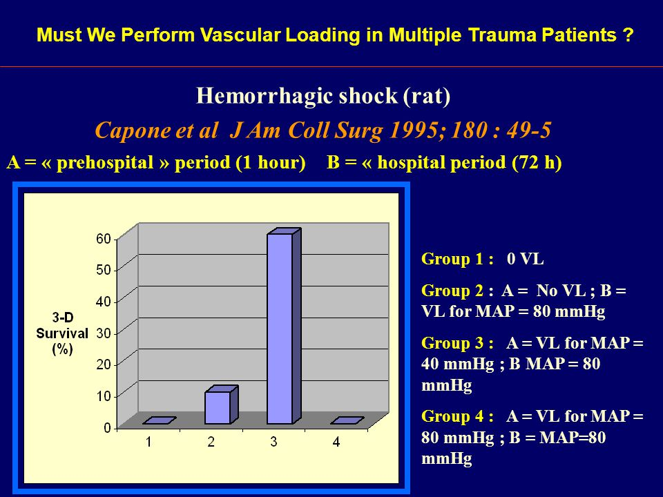 Hemorrhagic shock (rat) Capone et al J Am Coll Surg 1995; 180 : 49-5 A = « prehospital » period (1 hour) B = « hospital period (72 h) Group 1 : 0 VL G
