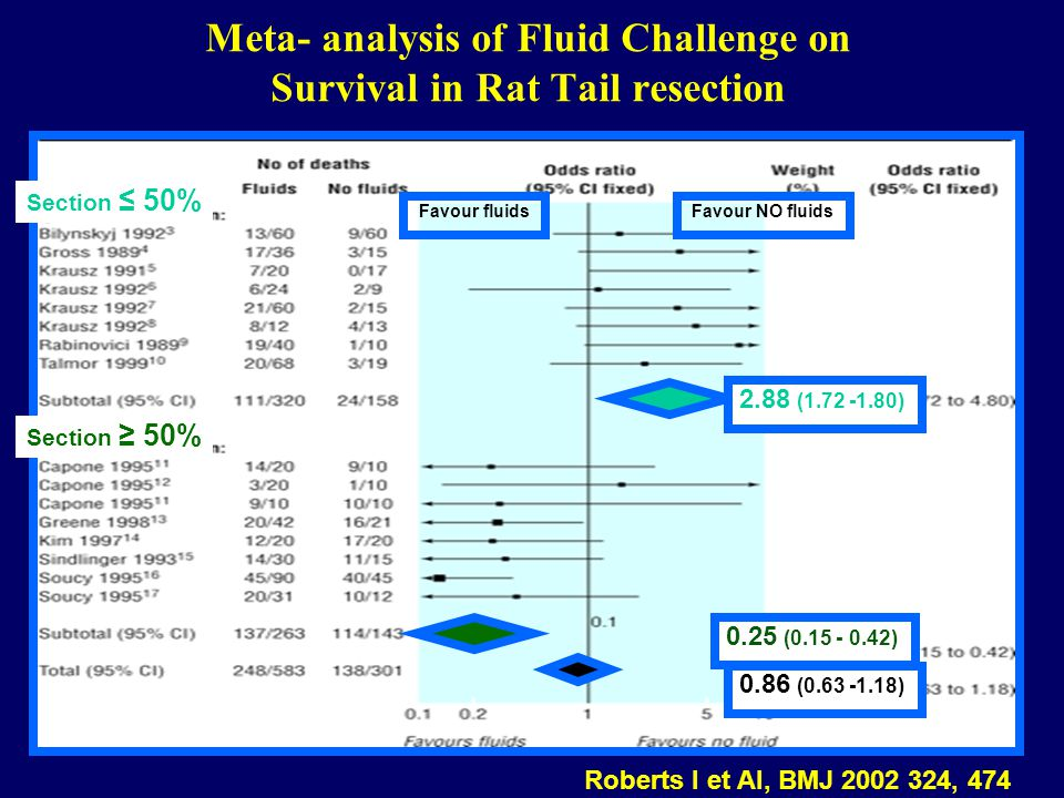 Meta- analysis of Fluid Challenge on Survival in Rat Tail resection Favour fluidsFavour NO fluids 2.88 (1.72 -1.80) 0.25 (0.15 - 0.42) 0.86 (0.63 -1.1