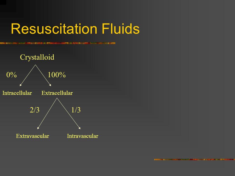 Resuscitation Fluids Crystalloid 0%100% IntracellularExtracellular 2/31/3 IntravascularExtravascular