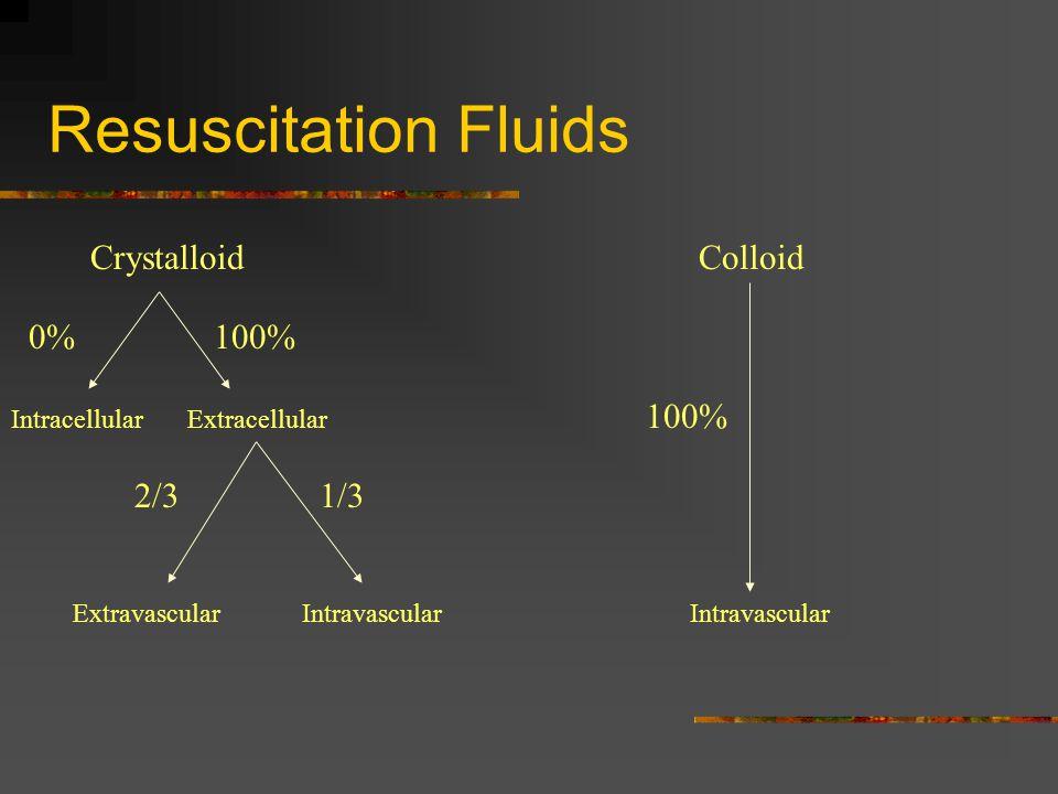 Resuscitation Fluids Crystalloid 0%100% IntracellularExtracellular 2/31/3 IntravascularExtravascular Colloid Intravascular 100%