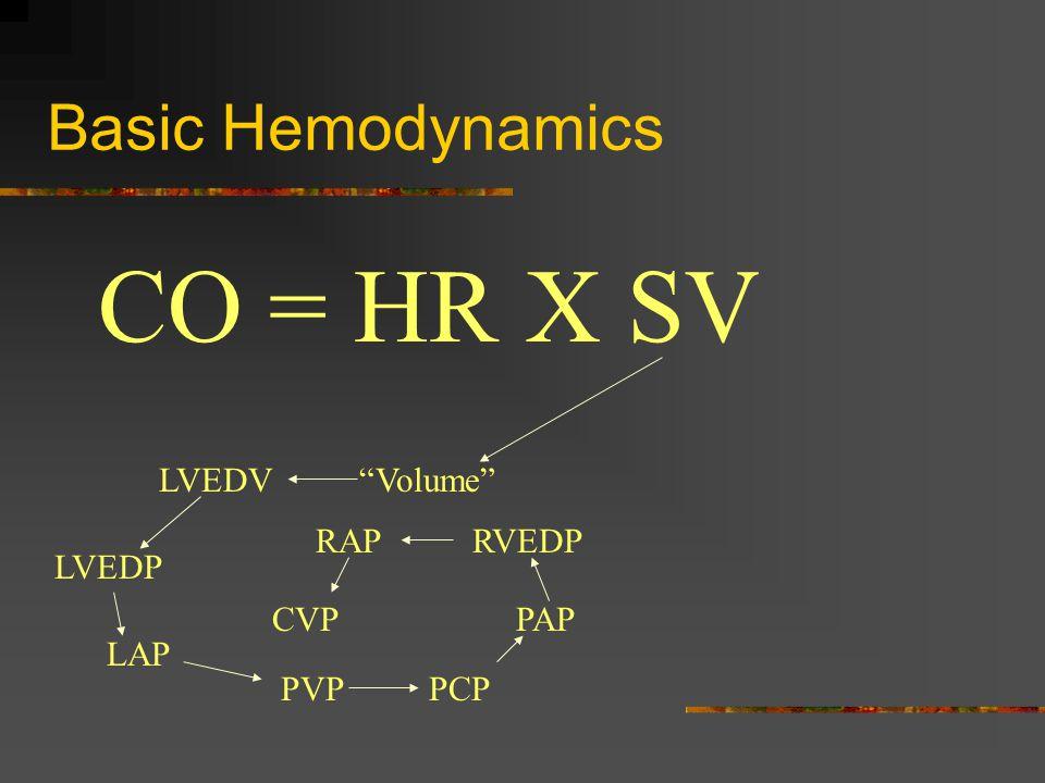 Basic Hemodynamics CO = HR X SV Volume LVEDV LVEDP LAP PVPPCP PAP RVEDPRAP CVP