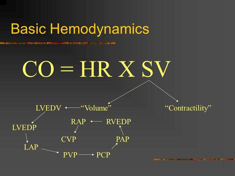 Basic Hemodynamics CO = HR X SV Volume LVEDV LVEDP LAP PVPPCP PAP RVEDPRAP CVP Contractility