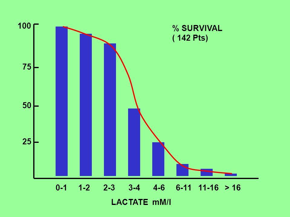 25 50 75 100 % SURVIVAL ( 142 Pts) 0-1 1-2 2-3 3-4 4-6 6-11 11-16 > 16 LACTATE mM/l