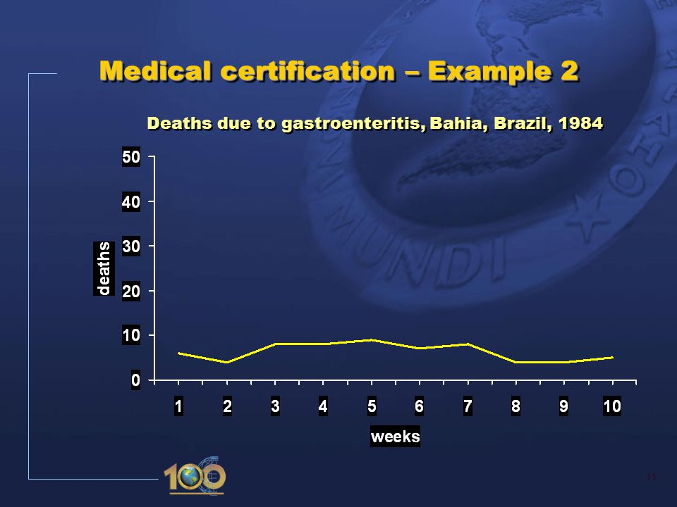 15 Medical certification – Example 2 Deaths due to gastroenteritis, Bahia, Brazil, 1984