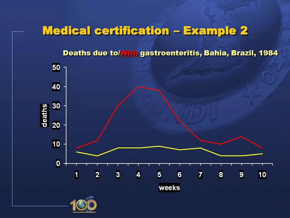 16 Medical certification – Example 2 Deaths due to/With gastroenteritis, Bahia, Brazil, 1984