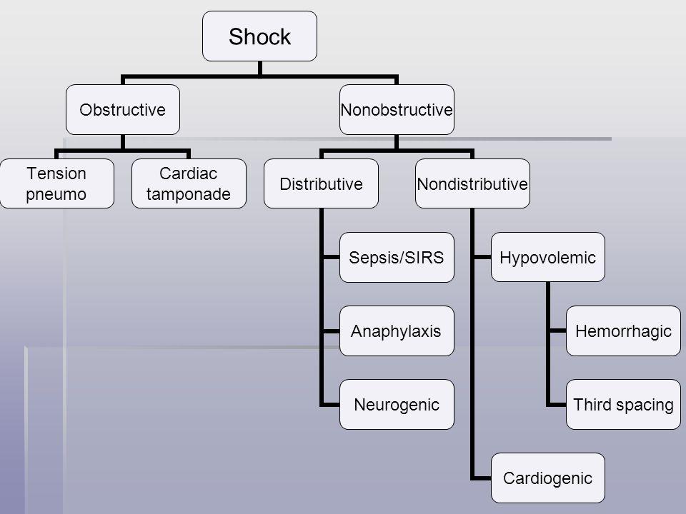 Shock Obstructive Tension pneumo Cardiac tamponade Nonobstructive Distributive Sepsis/SIRS Anaphylaxis Neurogenic Nondistributive Hypovolemic Hemorrha