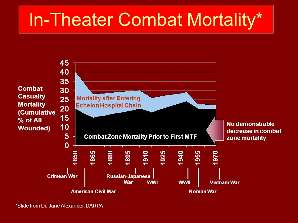 In-Theater Combat Mortality* Combat Casualty Mortality (Cumulative % of All Wounded) Crimean War American Civil War Russian-Japanese War WWI WWII Korean War Vietnam War Combat Zone Mortality Prior to First MTF Mortality after Entering Echelon Hospital Chain No demonstrable decrease in combat zone mortality *Slide from Dr.