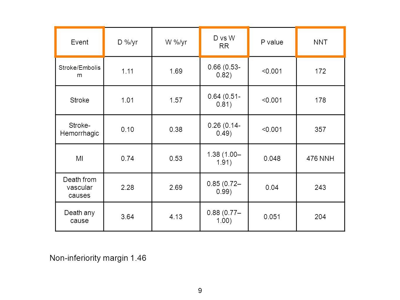 9 EventD %/yrW %/yr D vs W RR P valueNNT Stroke/Embolis m 1.111.69 0.66 (0.53- 0.82) <0.001172 Stroke1.011.57 0.64 (0.51- 0.81) <0.001178 Stroke- Hemorrhagic 0.100.38 0.26 (0.14- 0.49) <0.001357 MI0.740.53 1.38 (1.00– 1.91) 0.048476 NNH Death from vascular causes 2.282.69 0.85 (0.72– 0.99) 0.04243 Death any cause 3.644.13 0.88 (0.77– 1.00) 0.051204 Non-inferiority margin 1.46