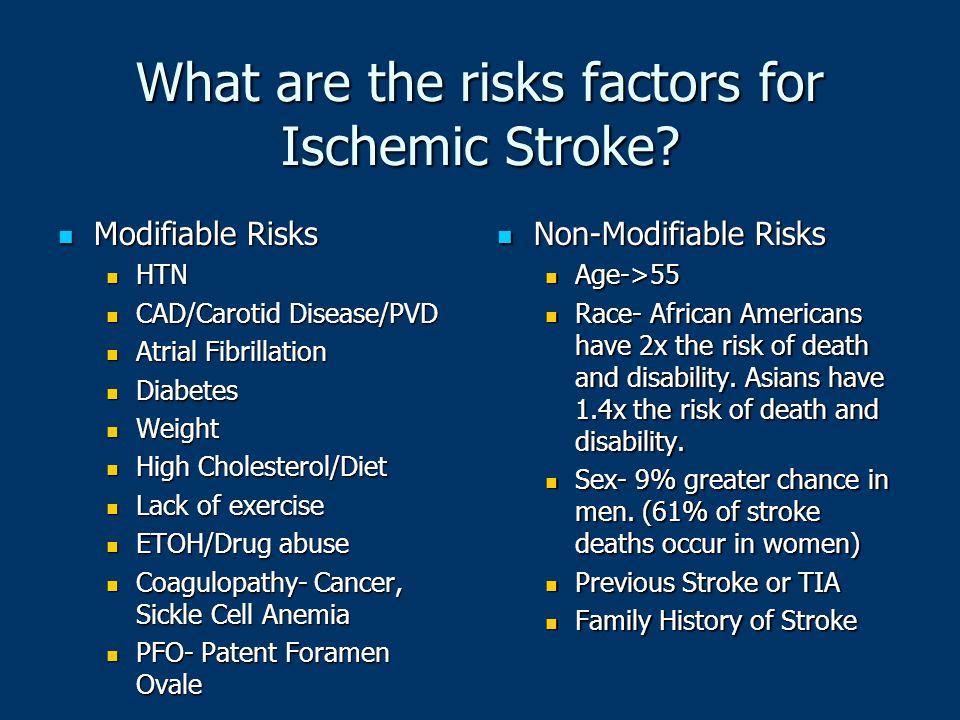 What are the risks factors for Ischemic Stroke? Modifiable Risks Modifiable Risks HTN HTN CAD/Carotid Disease/PVD CAD/Carotid Disease/PVD Atrial Fibri
