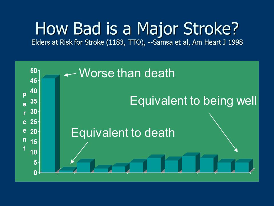Is STROKE a health problem in the US today.YES, stroke is a major health problem in the US today.