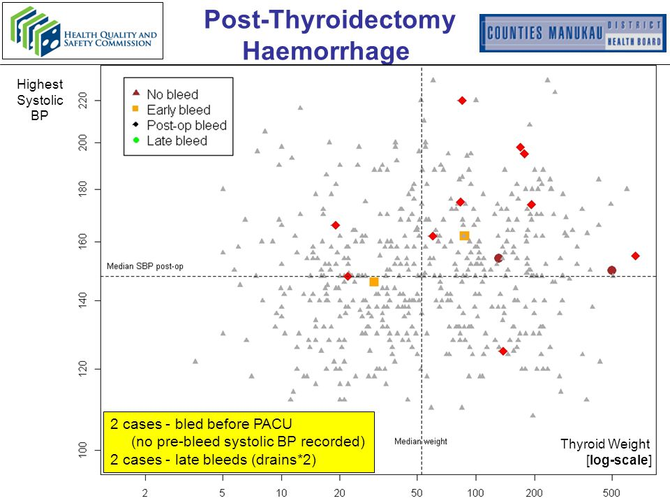 Highest Systolic BP Thyroid Weight [log-scale] 2 cases - bled before PACU (no pre-bleed systolic BP recorded) 2 cases - late bleeds (drains*2) Post-Thyroidectomy Haemorrhage