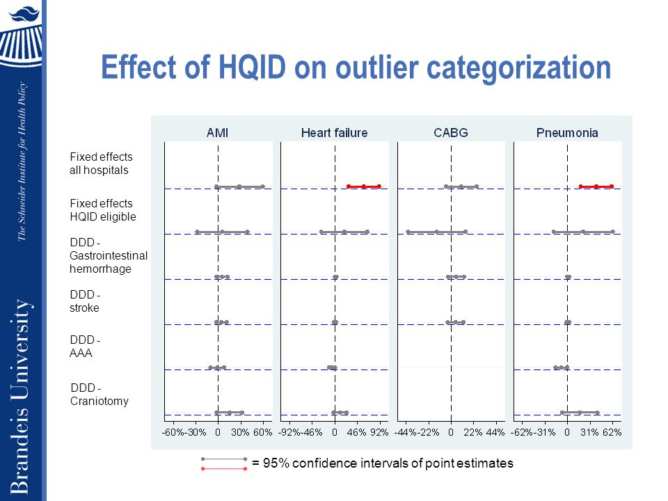 Effect of HQID on outlier categorization = 95% confidence intervals of point estimates Fixed effects all hospitals Fixed effects HQID eligible DDD - stroke DDD - Gastrointestinal hemorrhage DDD - AAA DDD - Craniotomy