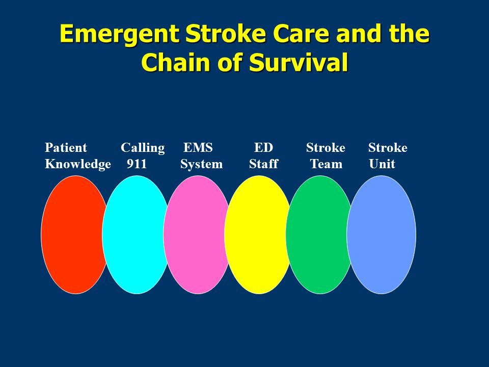 Emergent Stroke Care and the Chain of Survival Patient Calling EMS ED Stroke Stroke Knowledge 911 System Staff Team Unit
