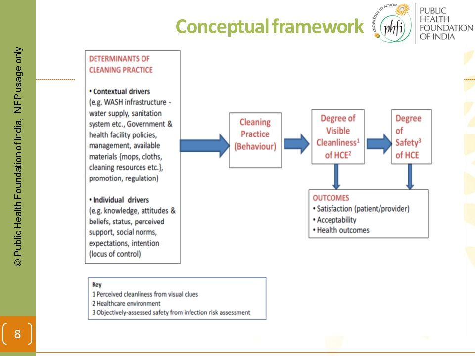 © Public Health Foundation of India, NFP usage only Conceptual framework 8
