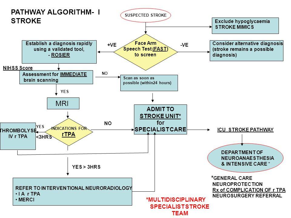 SUSPECTED STROKE Exclude hypoglycaemia STROKE MIMICS -VE+VE Establish a diagnosis rapidly using a validated tool, - ROSIER Consider alternative diagno