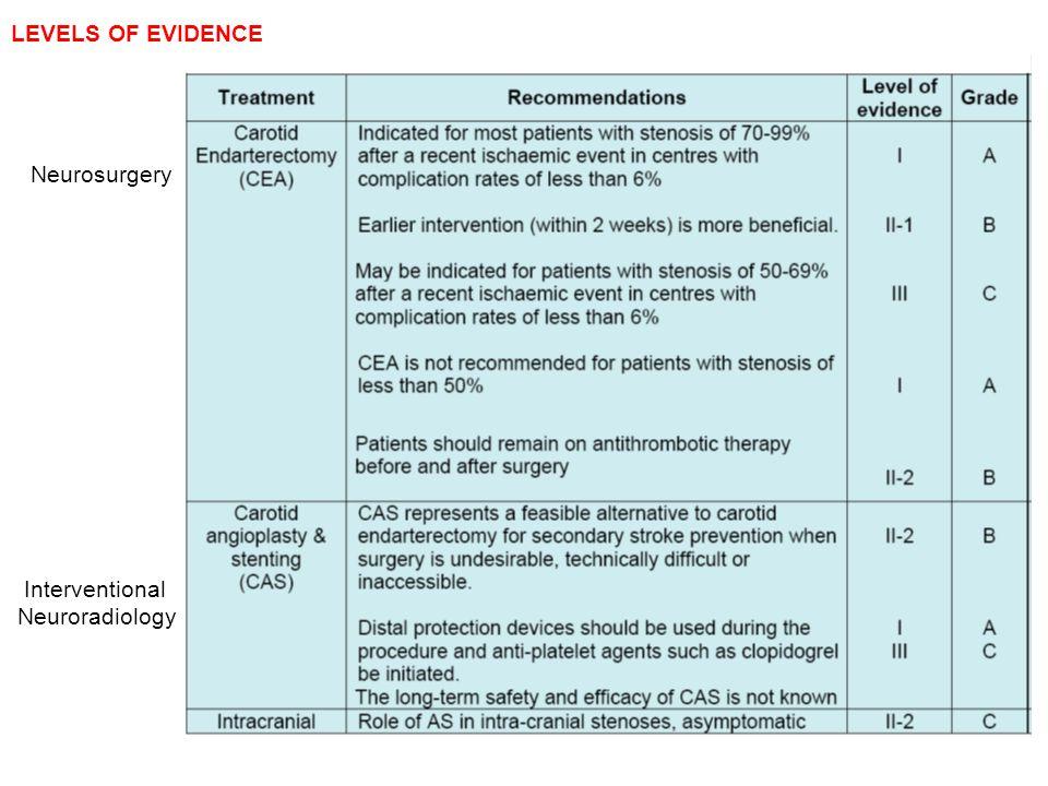 LEVELS OF EVIDENCE Interventional Neuroradiology Neurosurgery