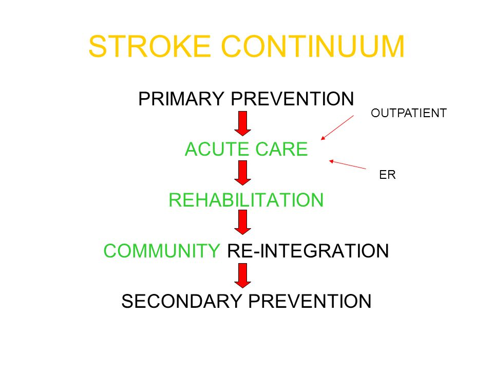 STROKE Acute Care Pathway Administration of rTPA 'CLOT BUSTER' Main eligibility criteria FOR IV INFUSION  Treatment given within 3hrs)  Intracranial bleeding excluded  Age <80  Early major infarction excluded (parenchyma hypo-attenuation or brain swelling >1/3 rd MCA territory)  NIHSS SCORE <22  MRS ≥ 2  BP < 185/110  Not on warfarin or heparin, platelets and coagulation normal  Treatment given by a specially trained physician  Facilities for close monitoring