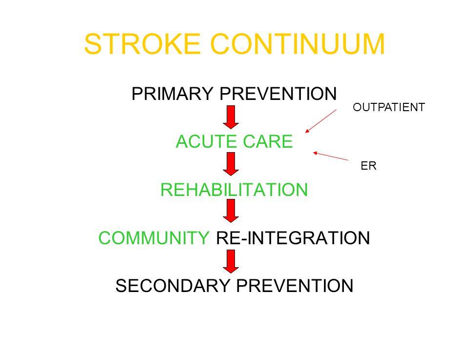 STROKE CONTINUUM PRIMARY PREVENTION ACUTE CARE REHABILITATION COMMUNITY RE-INTEGRATION SECONDARY PREVENTION OUTPATIENT ER