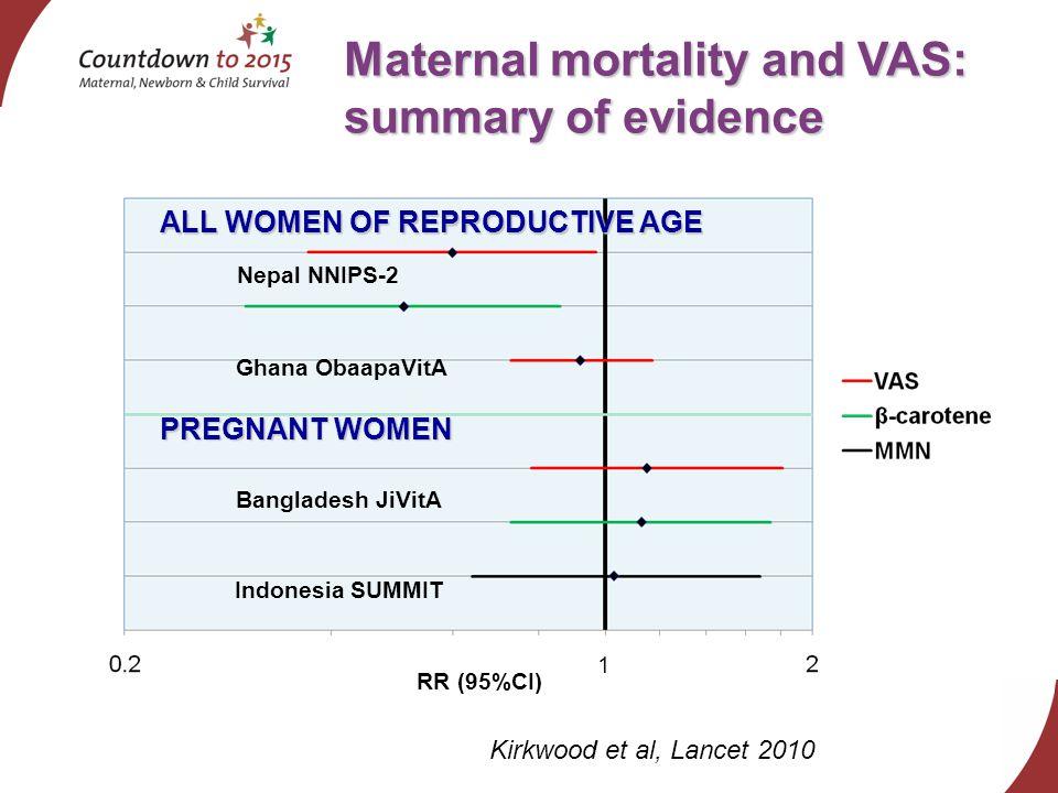 Maternal mortality and VAS: summary of evidence Nepal NNIPS-2 Ghana ObaapaVitA Bangladesh JiVitA Indonesia SUMMIT ALL WOMEN OF REPRODUCTIVE AGE PREGNANT WOMEN RR (95%CI) 1 Kirkwood et al, Lancet 2010