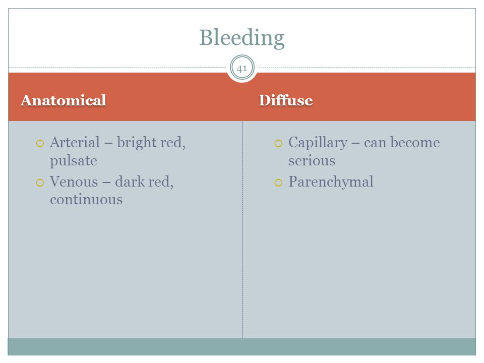 Anatomical Diffuse  Arterial – bright red, pulsate  Venous – dark red, continuous  Capillary – can become serious  Parenchymal Bleeding 41