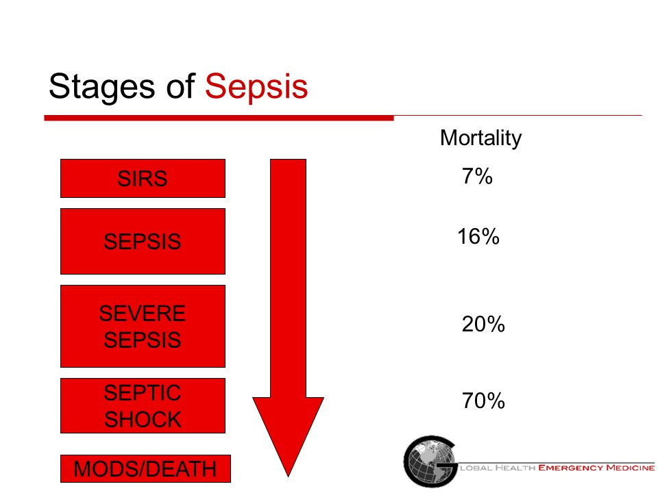 Definitions of Sepsis  Septic shock = Sepsis + Refractory hypotension -Unresponsive to initial fluids 20-40cc/kg – Vasopressor dependant  MODS – mul