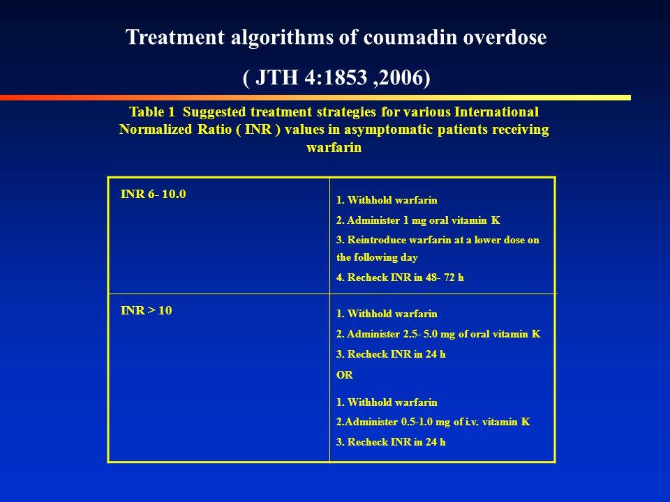 Case No 10 בת 68. מתאשפזת בתמונה של בטן חריפה. מעברה - החלפת מסתם מיטרלי וטיפול בקומדין.