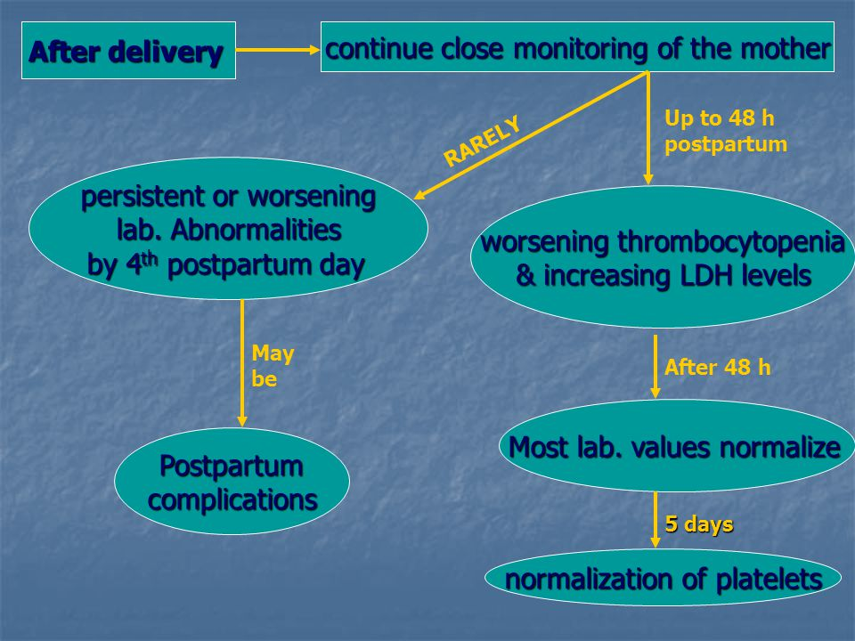 After delivery continue close monitoring of the mother Up to 48 h postpartum worsening thrombocytopenia & increasing LDH levels Most lab. values norma