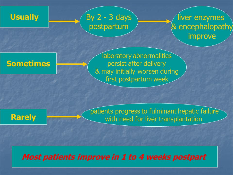 Usually By 2 - 3 days postpartum liver enzymes & encephalopathy improve Sometimes laboratory abnormalities persist after delivery & may initially wors