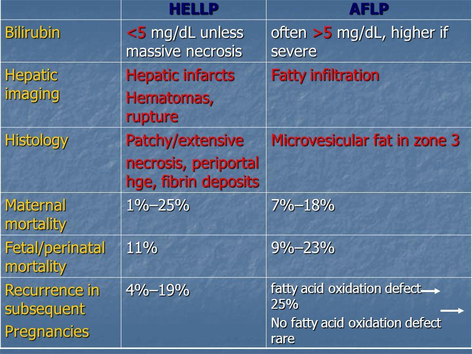 HELLPAFLP Bilirubin <5 mg/dL unless massive necrosis often >5 mg/dL, higher if severe Hepatic imaging Hepatic infarcts Hematomas, rupture Fatty infilt