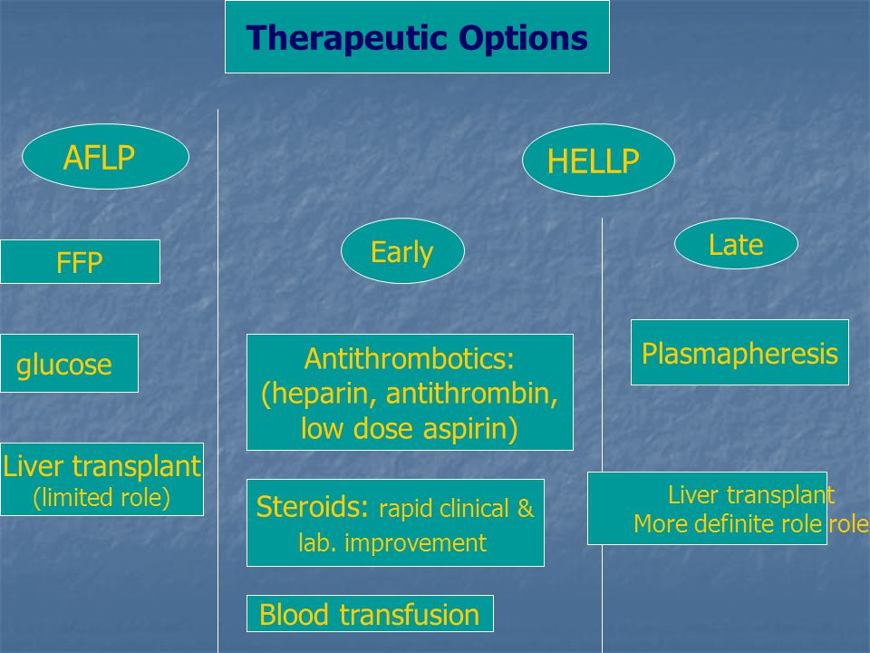 Therapeutic Options AFLP HELLP FFP glucose Liver transplant (limited role) Antithrombotics: (heparin, antithrombin, low dose aspirin) Steroids: rapid