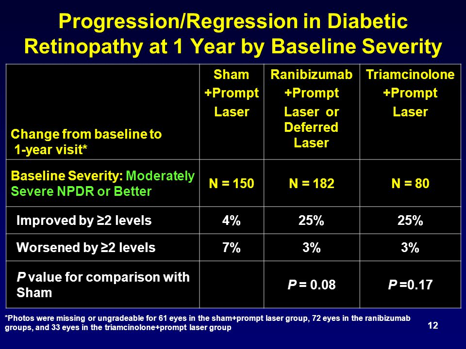 12 Progression/Regression in Diabetic Retinopathy at 1 Year by Baseline Severity Change from baseline to 1-year visit* Sham +Prompt Laser Ranibizumab +Prompt Laser or Deferred Laser Triamcinolone +Prompt Laser Baseline Severity: Moderately Severe NPDR or Better N = 150N = 182N = 80 Improved by ≥2 levels4%25% Worsened by ≥2 levels7%3% P value for comparison with Sham P = 0.08P =0.17 *Photos were missing or ungradeable for 61 eyes in the sham+prompt laser group, 72 eyes in the ranibizumab groups, and 33 eyes in the triamcinolone+prompt laser group