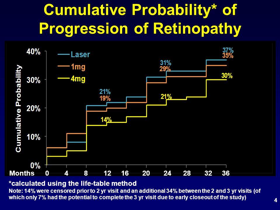 5 Treatment Group Comparisons at 1, 2, and 3 Years ComparisonP value* Laser v 1 mg0.71 1 YearLaser v 4 mg0.03 1 mg v 4 mg0.08 Laser v 1 mg0.64 2 YearsLaser v 4 mg0.005 1 mg v 4 mg0.03 Laser v 1 mg0.73 3 YearsLaser v 4 mg0.02 1 mg v 4 mg0.07 *From a proportional hazards model adjusting for baseline VA, history of prior macular photocoagulation, and baseline retinopathy severity ComparisonP value* Laser v 1 mg0.71 1 YearLaser v 4 mg0.03 1 mg v 4 mg0.08 Laser v 1 mg0.64 2 YearsLaser v 4 mg0.005 1 mg v 4 mg0.03 Laser v 1 mg0.73 3 YearsLaser v 4 mg0.02 1 mg v 4 mg0.07