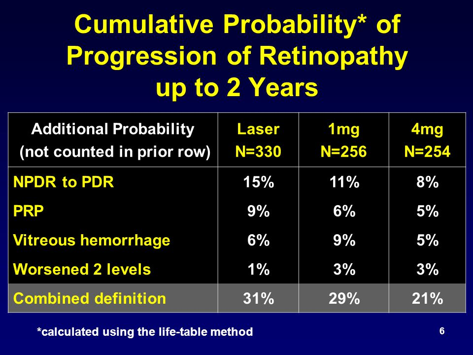 6 Cumulative Probability* of Progression of Retinopathy up to 2 Years Additional Probability (not counted in prior row) Laser N=330 1mg N=256 4mg N=254 NPDR to PDR15%11%8% PRP9%6%5% Vitreous hemorrhage6%9%5% Worsened 2 levels1%3% Combined definition31%29%21% *calculated using the life-table method