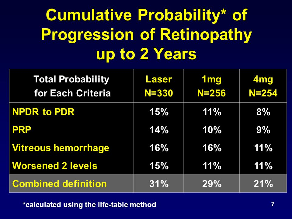 8 Cumulative Probability* of Progression of Retinopathy up to 3 Years Additional Probability (not counted in prior row) Laser N=330 1mg N=256 4mg N=254 NPDR to PDR19%14%16% PRP10%7%6% Vitreous hemorrhage6%12%5% Worsened 2 levels2% 3% Combined definition37%35%30% *calculated using the life-table method