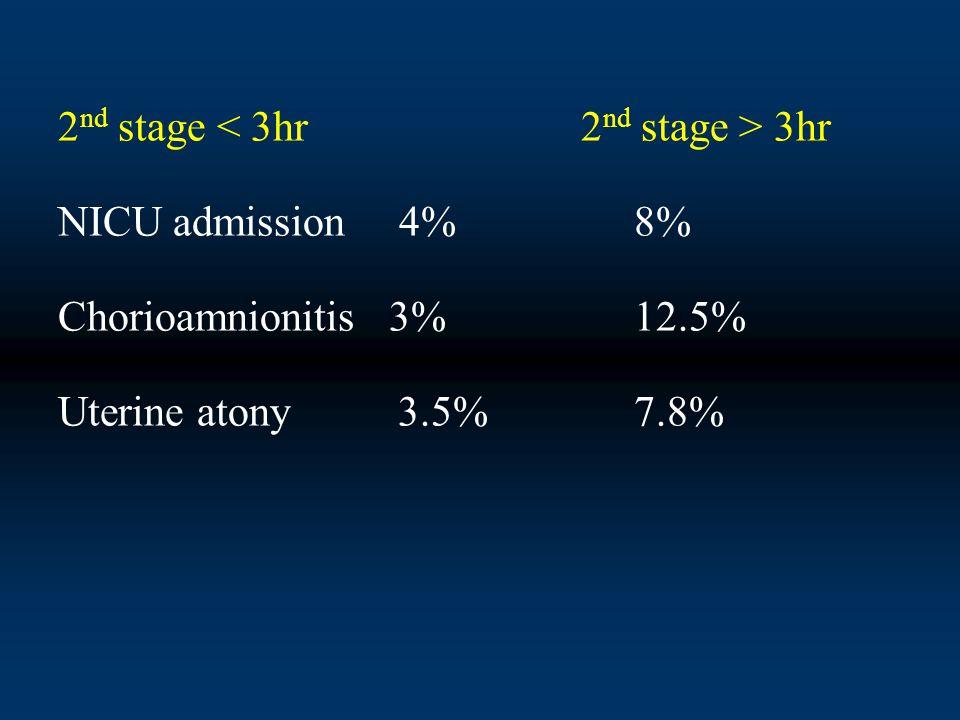 2 nd stage 3hr NICU admission 4%8% Chorioamnionitis 3%12.5% Uterine atony 3.5%7.8%