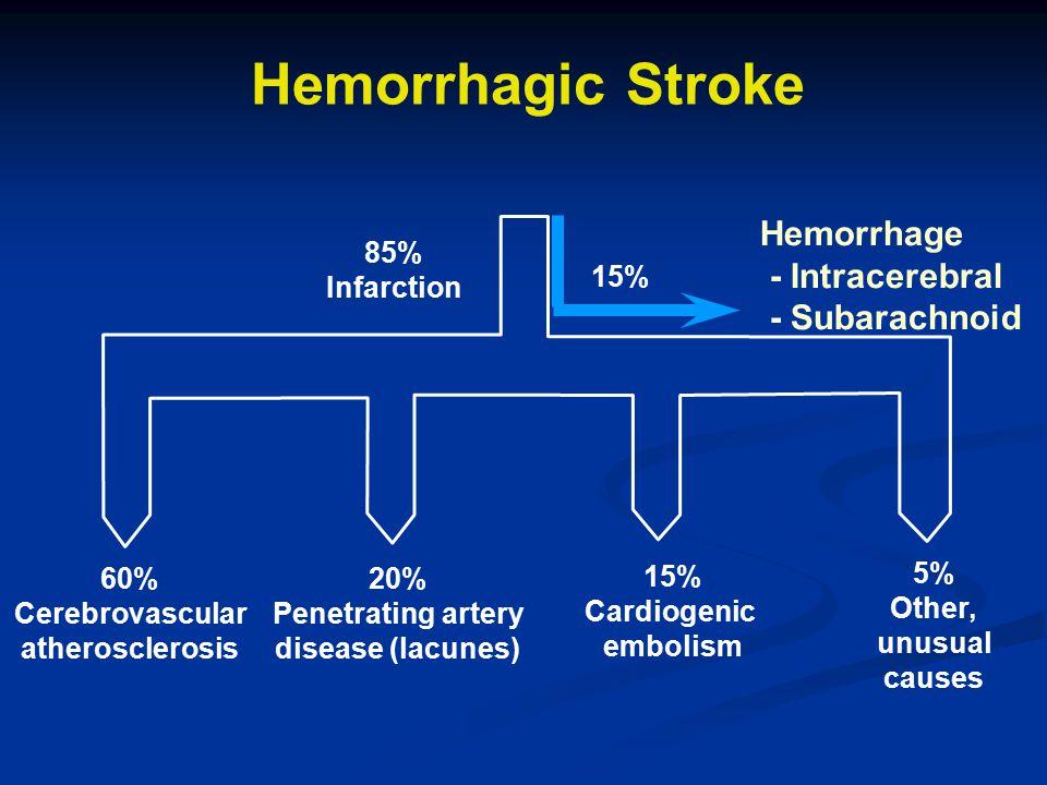 Hemorrhagic Stroke 85% Infarction 60% Cerebrovascular atherosclerosis 20% Penetrating artery disease (lacunes) 15% Cardiogenic embolism 5% Other, unus