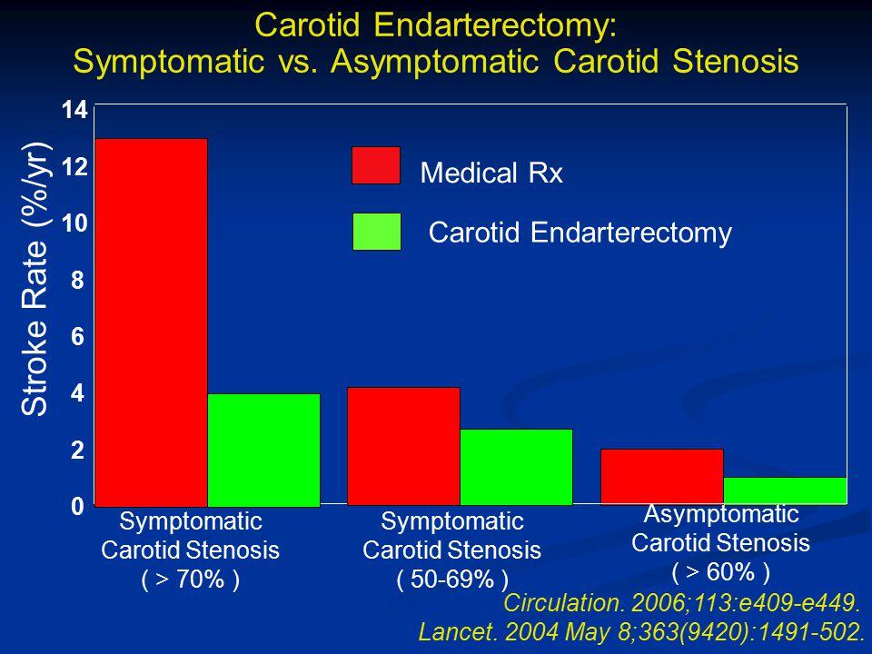 Carotid Endarterectomy: Symptomatic vs. Asymptomatic Carotid Stenosis 0 2 4 6 8 10 12 14 Stroke Rate (%/yr) Symptomatic Carotid Stenosis ( > 70% ) Asy