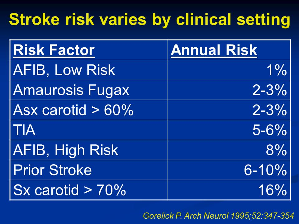 Stroke risk varies by clinical setting Risk FactorAnnual Risk AFIB, Low Risk1% Amaurosis Fugax2-3% Asx carotid > 60%2-3% TIA5-6% AFIB, High Risk8% Prior Stroke6-10% Sx carotid > 70%16% Gorelick P.