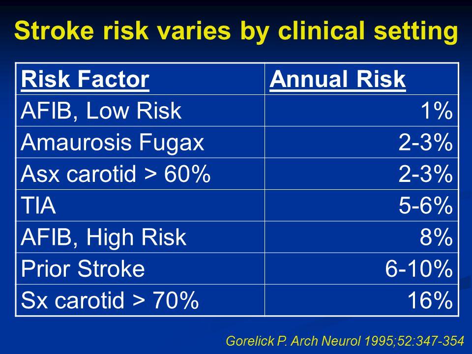 Stroke risk varies by clinical setting Risk FactorAnnual Risk AFIB, Low Risk1% Amaurosis Fugax2-3% Asx carotid > 60%2-3% TIA5-6% AFIB, High Risk8% Pri