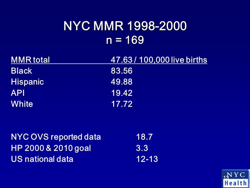 13 NYC MMR 1998-2000 n = 169 MMR total47.63 / 100,000 live births Black83.56 Hispanic49.88 API19.42 White17.72 NYC OVS reported data 18.7 HP 2000 & 2010 goal3.3 US national data12-13
