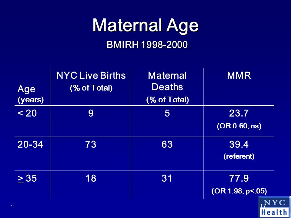 17 Maternal Age BMIRH 1998-2000 Age (years) NYC Live Births (% of Total) Maternal Deaths (% of Total) MMR < 209523.7 (OR 0.60, ns) 20-34736339.4 (referent) > 35183177.9 ( OR 1.98, p<.05) *