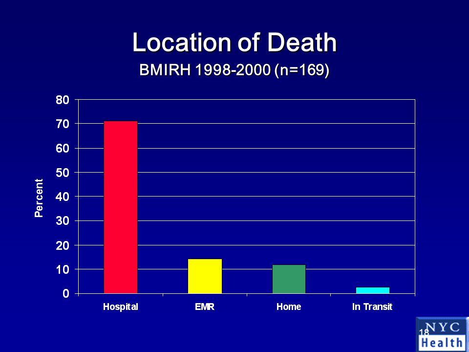 18 Location of Death BMIRH 1998-2000 (n=169)