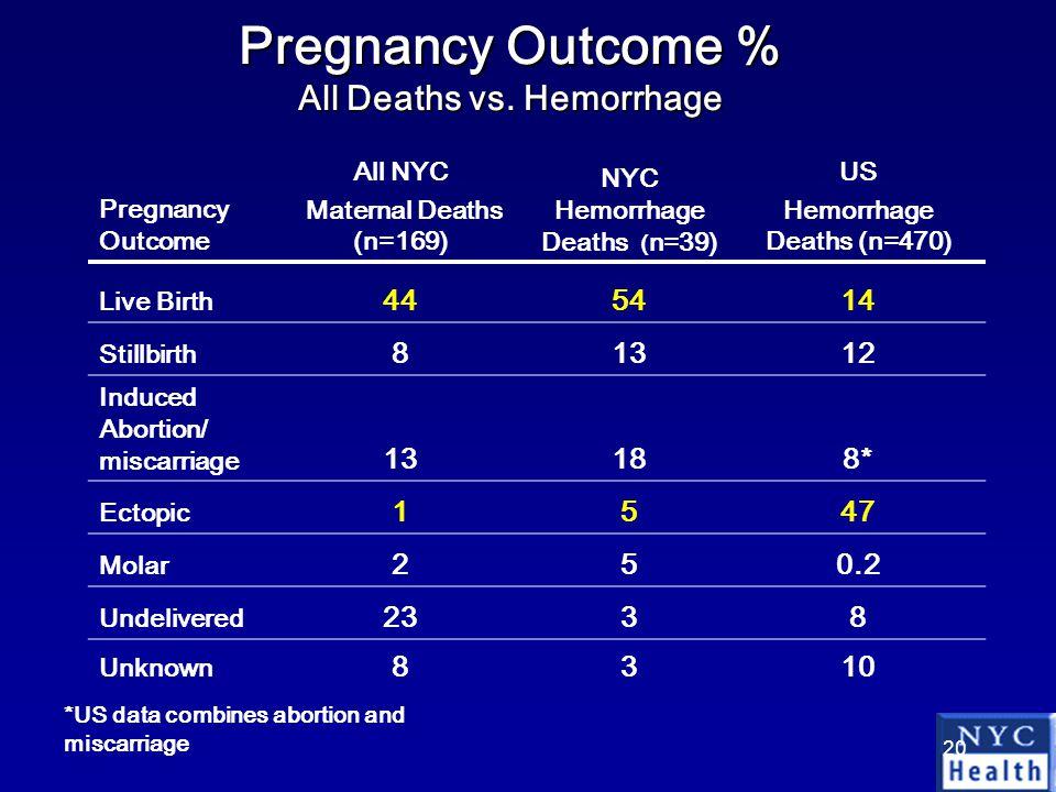 20 Pregnancy Outcome % All Deaths vs.