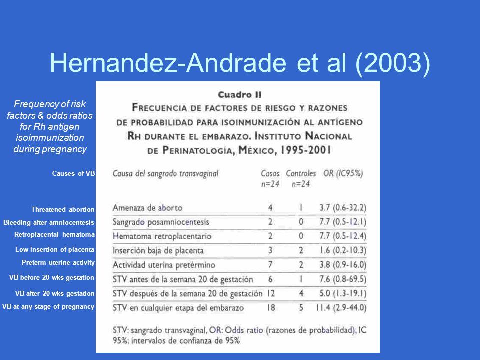 Hernandez-Andrade et al (2003) Threatened abortion Bleeding after amniocentesis Retroplacental hematoma Low insertion of placenta Preterm uterine acti