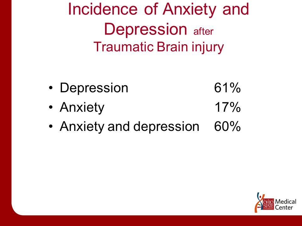 Incidence of Anxiety and Depression after Traumatic Brain injury Depression 61% Anxiety 17% Anxiety and depression 60%