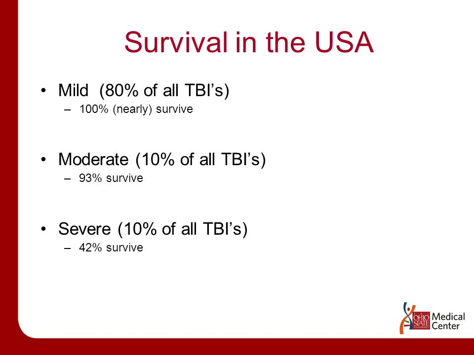 Survival in the USA Mild (80% of all TBI's) –100% (nearly) survive Moderate (10% of all TBI's) –93% survive Severe (10% of all TBI's) –42% survive