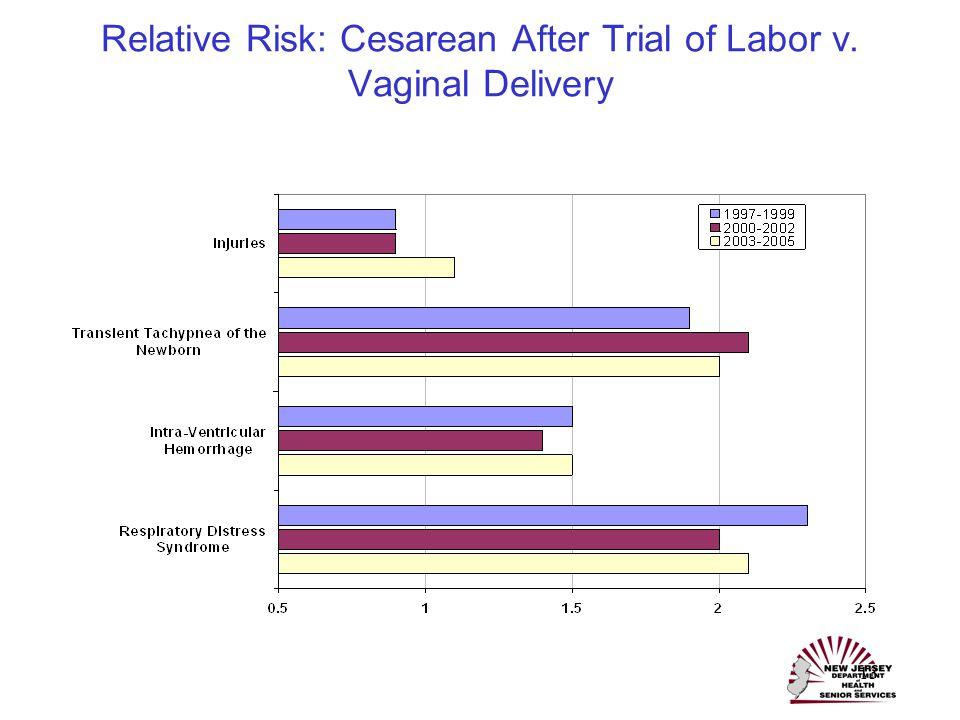 13 Relative Risk: Cesarean After Trial of Labor v. Vaginal Delivery