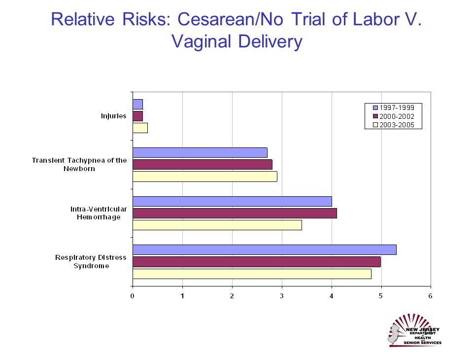 14 Relative Risks: Cesarean/No Trial of Labor V. Vaginal Delivery